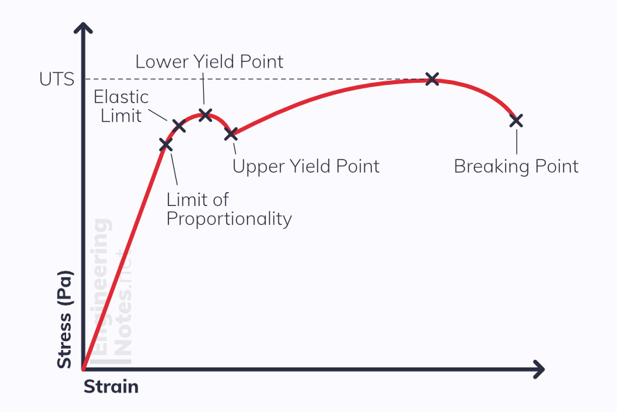 Stress-Strain graph for metal steel wire. Limit of proportionality, elastic limit, yield points, UTS Ultimate Tensile Stress, Breaking point. Free Online Physics A-Level revision study guide notes. EngineeringNotes