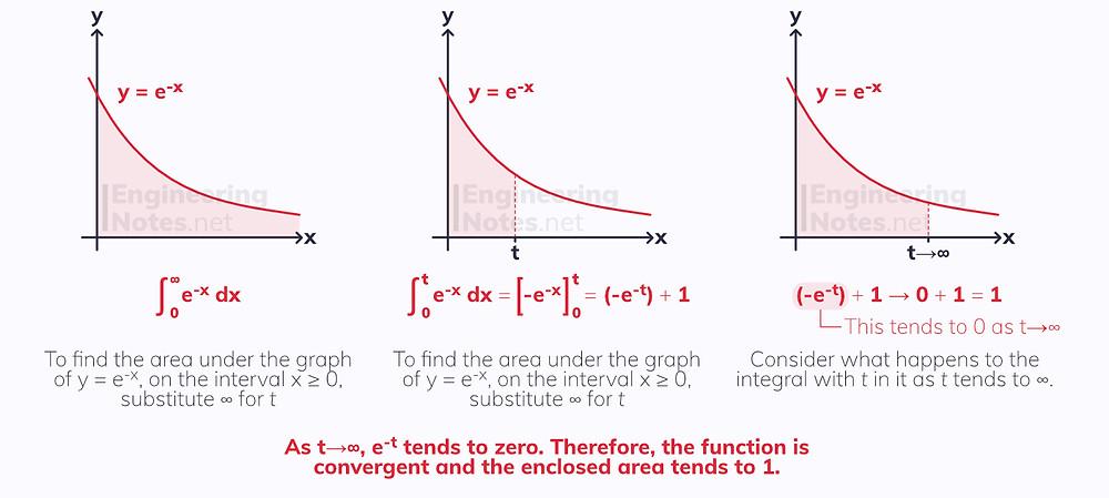 Improper integrals, further integration. Free online a-level further maths pure notes. EngineeringNotes.net, EngineeringNotes, Engineering Notes.