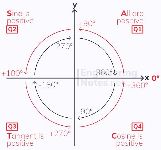 CAST Diagram, quadrants, quadrant diagram. A-Level Maths Notes. EngineeringNotes.net, EngineeringNotes, Engineering Notes