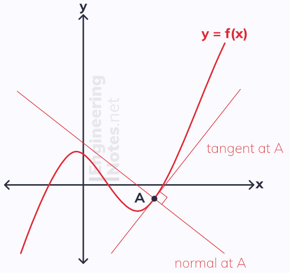 Gradients, normal, tangents, differentiation. Free online A-Level Maths notes. EngineeringNotes.net, EngineeringNotes, Engineering Notes