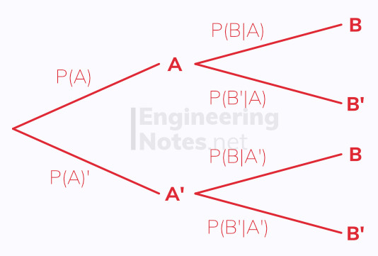 Conditional probability in tree diagrams,probability, statistics. Free online a-level maths notes. EngineeringNotes.net, EngineeringNotes, Engineering Notes.