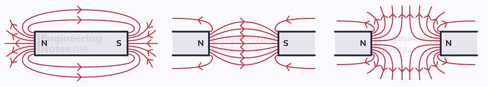Magnetic fields, magnetic field lines, field lines, magnetic diagram, bar magnet diagram. EngineeringNotes.net, EngineeringNotes, EngineeringNotes