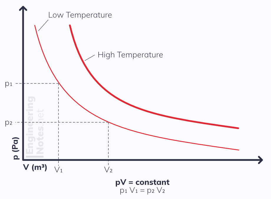 Boyle's law graph, Boyle's law diagram. pV=constant graph. EngineeringNotes EngineeringNotes.net Engineering Notes