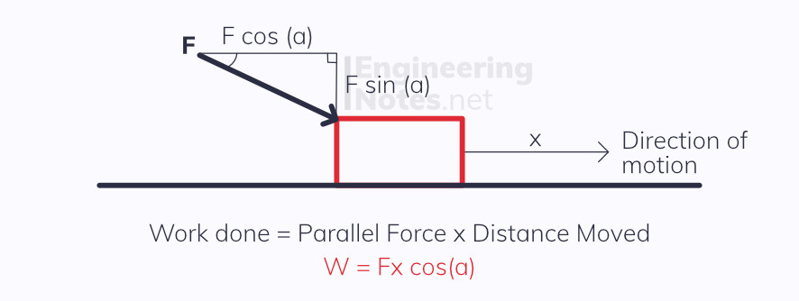 Work Done Diagram. A diagram to show how the parallel compnent of the driving force must be used when calculating work done and energies. EngineeringNotes for A-Level Physics are free online revision and study notes for students and teachers.