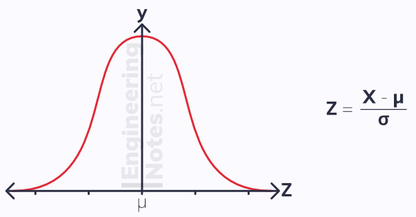 The standard Normal distribution, continuous random variables, continuous random distribution. Statistics, free online a-level Maths notes. EngineeringNotes.net, EngineeringNotes, Engineering Notes