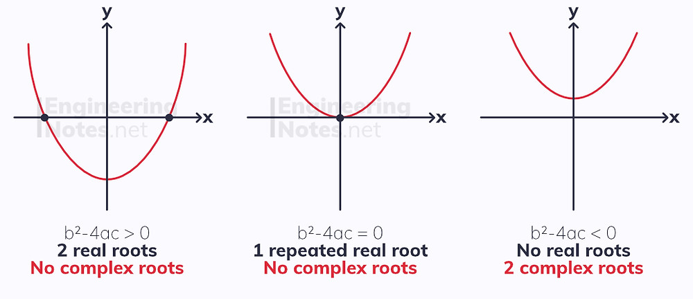 Complex numbers, complex roots, solving complex equations. Complex Numbers notes, A-Level Further Maths Notes. Core Pure 1, Core Pure 2, CP1, CP2. EngineeringNotes.net, EngineeringNotes, Engineering Notes