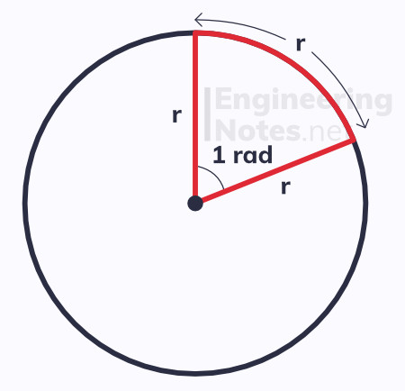 radians diagram. EngineeringNotes EngineeringNotes.net Engineering Notes