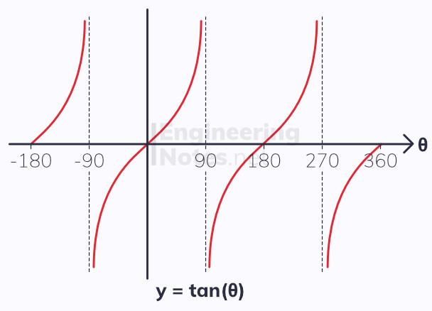 tan graph, trig graphs, trigonometry graphs, GCSE Maths, A-Level Maths Notes. EngineeringNotes.net, EngineeringNotes, Engineering Notes