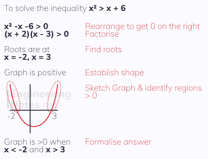 How to solve a quadratic inequality. Solving quadratic inequalities. Quadratic inequalities. A-Level Maths Notes. EngineeringNotes.net, EngineeringNotes, Engineering Notes