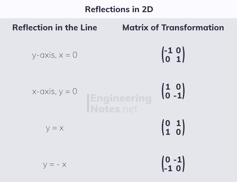 Linear transformations as matrices. Free online a-level further maths core pure 1 notes. EngineeringNotes.net, EngineeringNotes, Engineering Notes