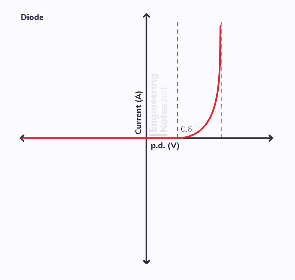 Diode graph, light bulb graph, I-V graph, LED graph, current-voltage graph. EngineeringNotes