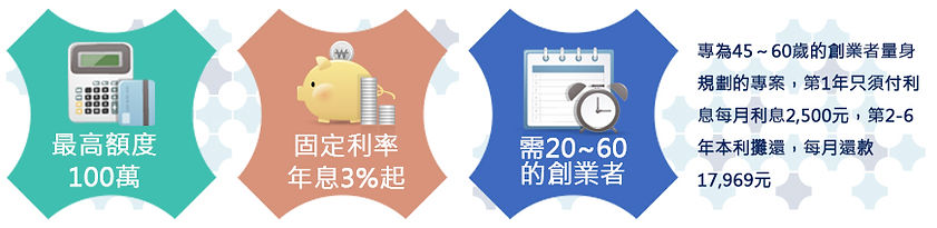 微型創業貸款.jpg