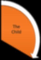 Midrand Montessori - The Montessori Triad of Learning - The Child