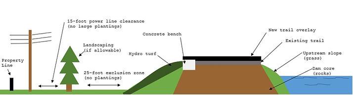 Dam Design Cross Section.jpg