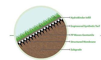 Hydroturf Material.JPG