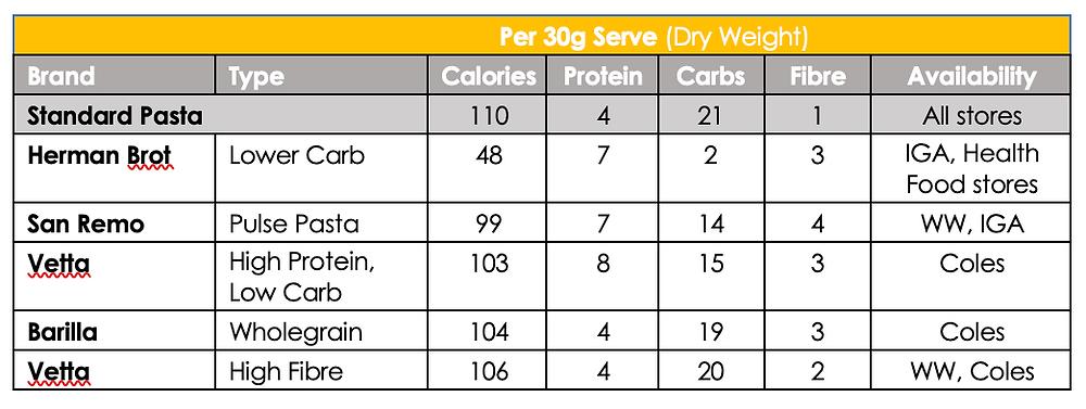 Pasta nutrients and calorie comparison