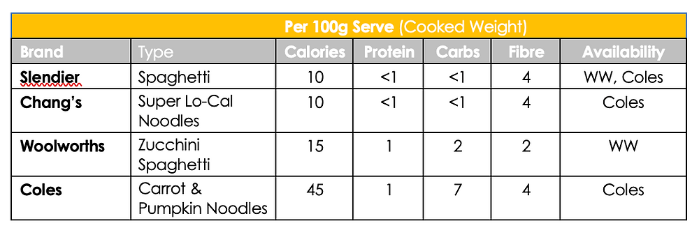 Nutrition comparison for pasta alternatives
