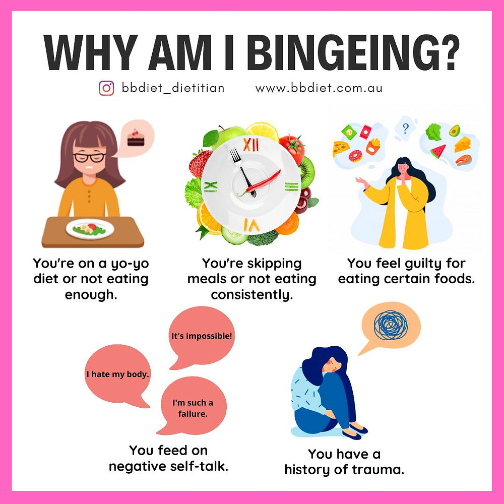 Unlike those with bulimia nervosa, a person with binge eating disorder will not use compensatory behaviours, such as self-induced vomiting or over-exercising after binge eating. Many people with binge eating disorder are overweight or obese, and large population studies indicate that similar numbers of males and females experience binge eating disorder.