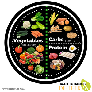 Use the Healthy Eating Plate Model as a guide for creating a healthy, balanced meal—whether served on a plate, packed in a lunch box, eating out or even getting take away foods.