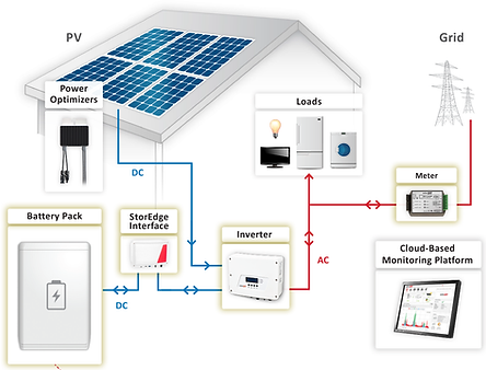 solaredge diagram power optimizers tesla powerwall inverter meter monitoring vancouver burnaby BC Canada