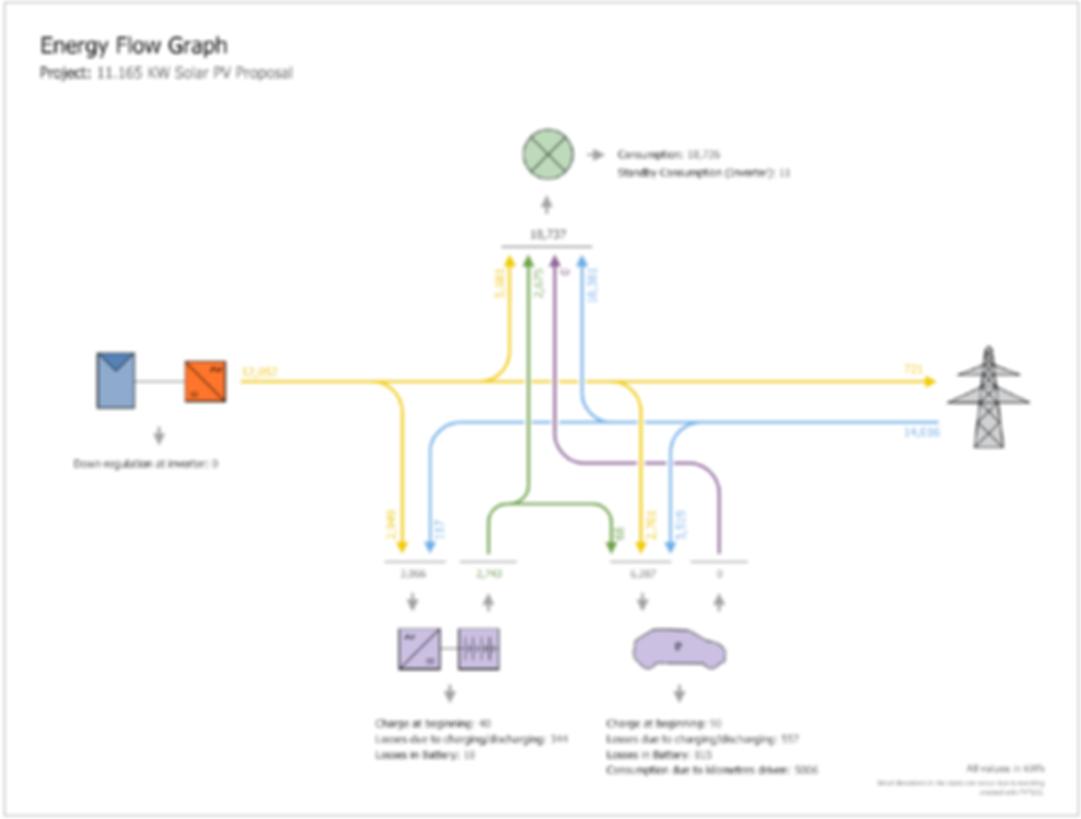 Solar Energy Flow chart incorporating El