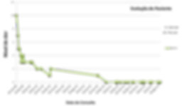 Gráfico comparativo evolução clinica paciente.
