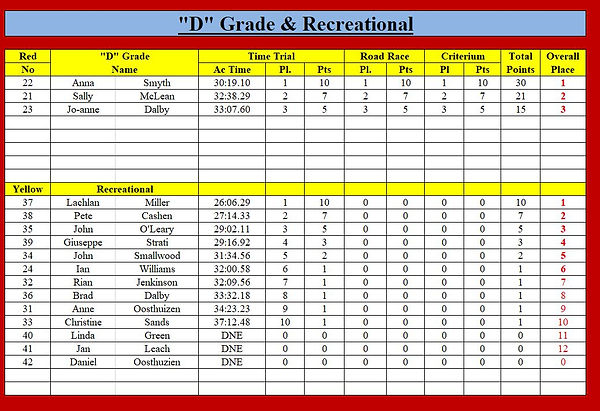 D Grade - Rec.JPG