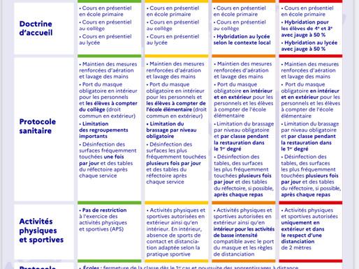 Tableau explicatif du protocole sanitaire (2021 - 2022)