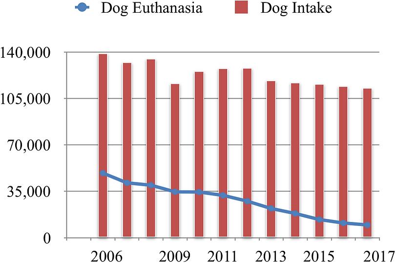 Dog Intake_Euth 2006-2017.png