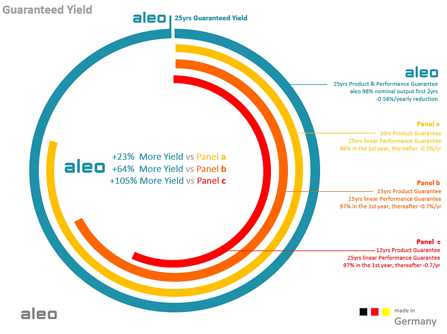 infographic-25yield-2.png