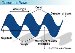 Unit 2: Waves | phms