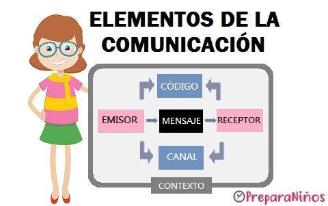 elementos de la comunicacion.jpg