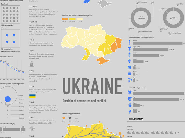 Visual story of Ukraine
