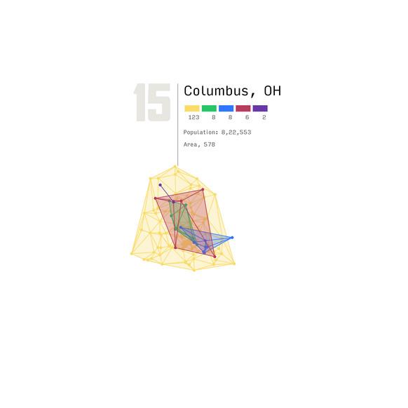 Columbia, OH