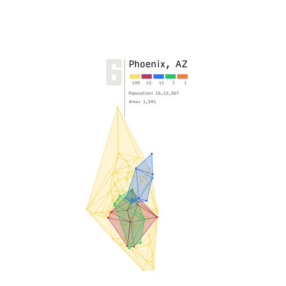 Pheonix, AZ