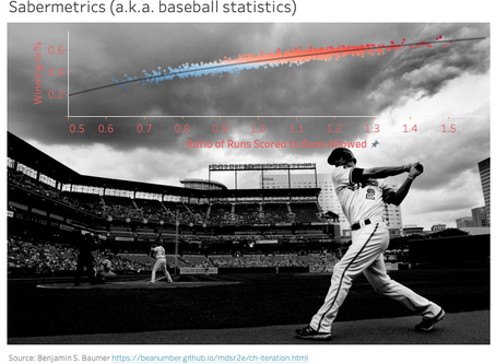 Baseball statistics with R and Tableau