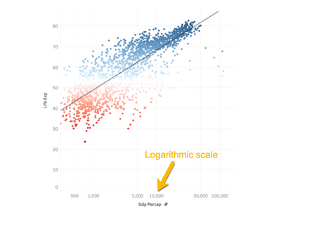How to reveal trends with a logarithmic scale?
