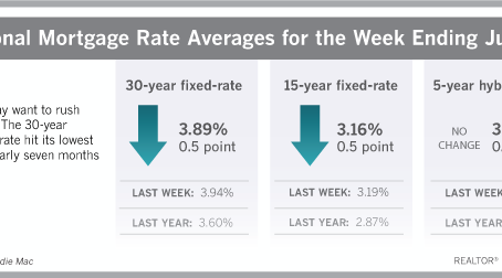 National Real Estate News: Fed Rate Went Up 1/4 Point but Mortgage Rates are Still Dropping!