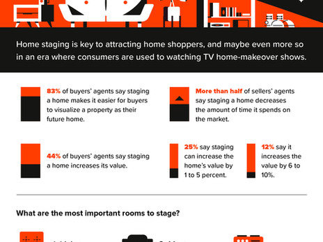 Staged Homes Sell Best!