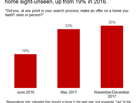 National Real Estate: More Buyers Are Buying Sight Unseen!