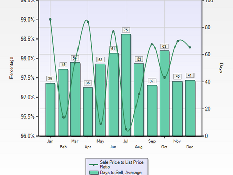 Here's a Look at Sales to List Price Ratios and Days to Sell in Monterey, California