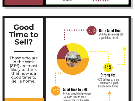 Survey Says.......Is it the Right Time to Buy or Sell?