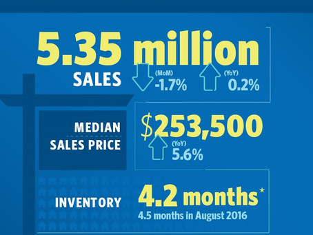 National Real Estate News: Housing Shortages Hinder Existing-Home Sales