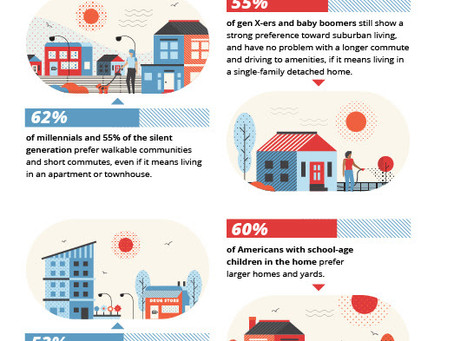 National Real Estate: Neighborhoods in Transition