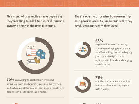 How Motivated are Millenials for Home Ownership?