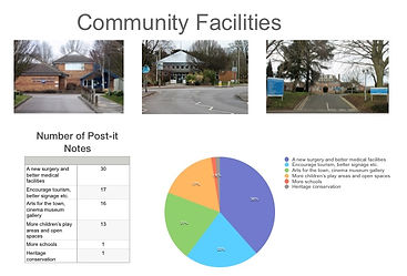Community Facilities feedback overview from 9th March public consultation at Victoria Hall, Oakham