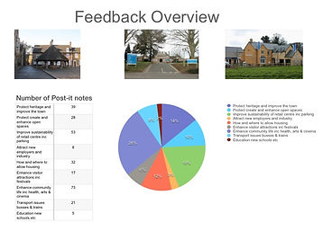Feedback overview from 9th March public consultation at Victoria Hall, Oakham