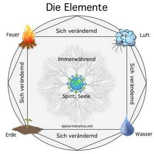 Magieritual mit den 4 Elementen