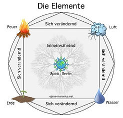 Die Elemente.jpg