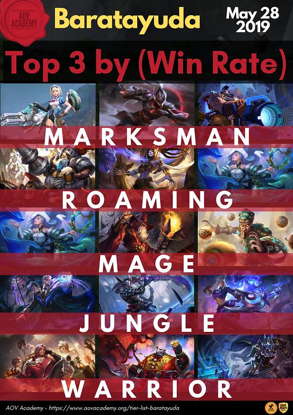 Baratayuda Tier List (Win Rate) May 28 2